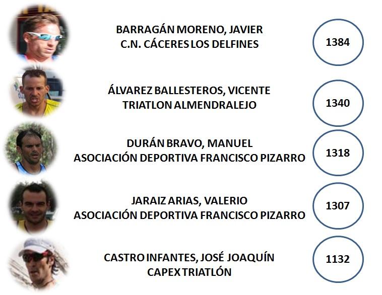 Ranking Liga Fextri 2017